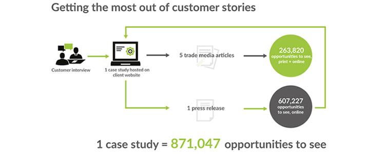 How far can your content reach? – Alto Marketing